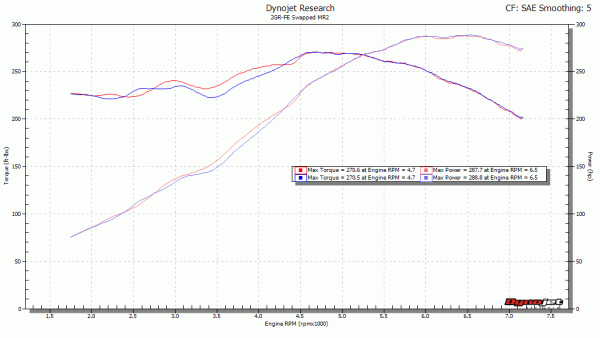 2GR Dyno with ACIS Disabled