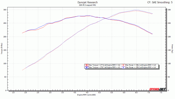 X-Pipe exhaust V2 vs V1 Dyno