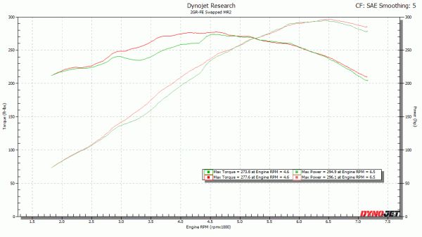 Dyno graph of X-pipe vs open Y-pipe.