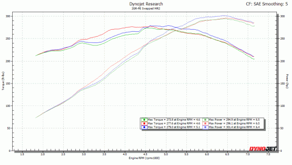 Dyno graph of X-pipe vs open Y-pipe vs Y-pipe with cat and muffler.