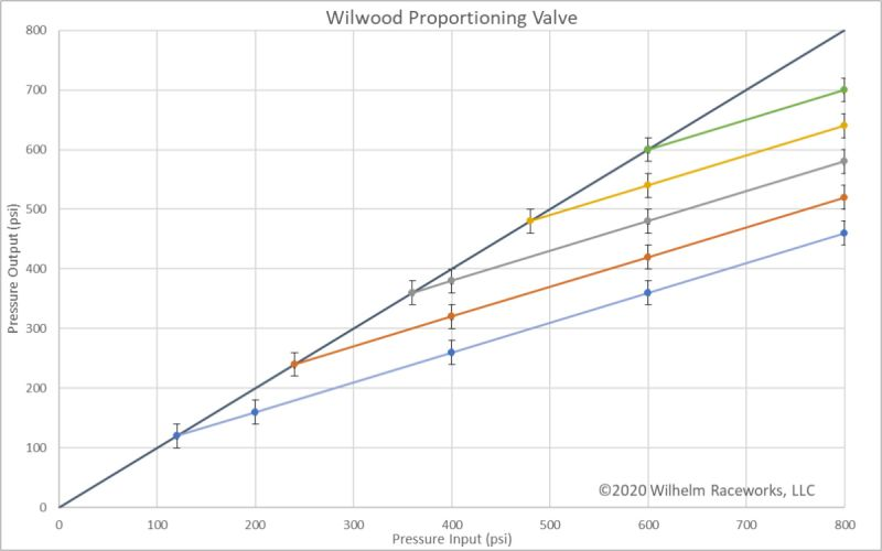Wilwood proportioning valve test data graph