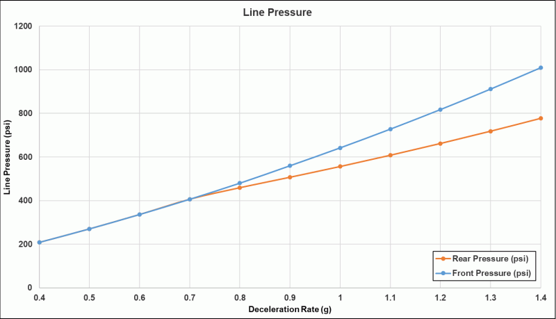 Graph of brake system pressure with Wilhelm Raceworks big brake kit.